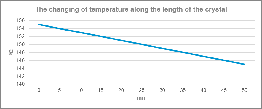 The changing of temperature along the length of the crystal