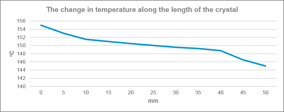 The change in temperature along the length of the crystal